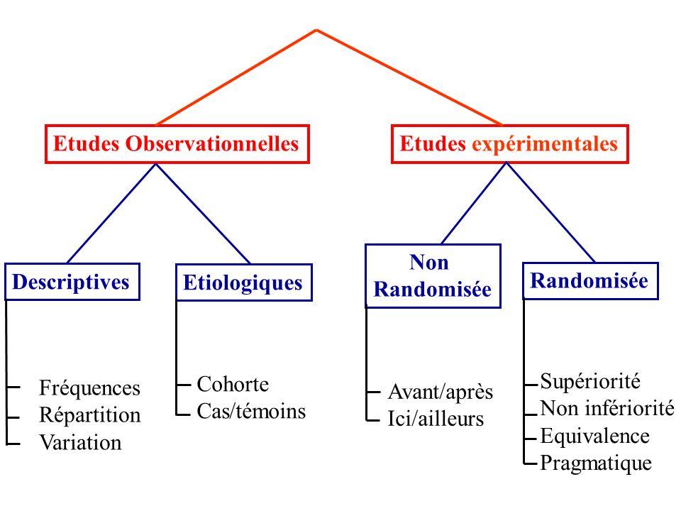 Etudes Observationnelles Etudes expérimentales