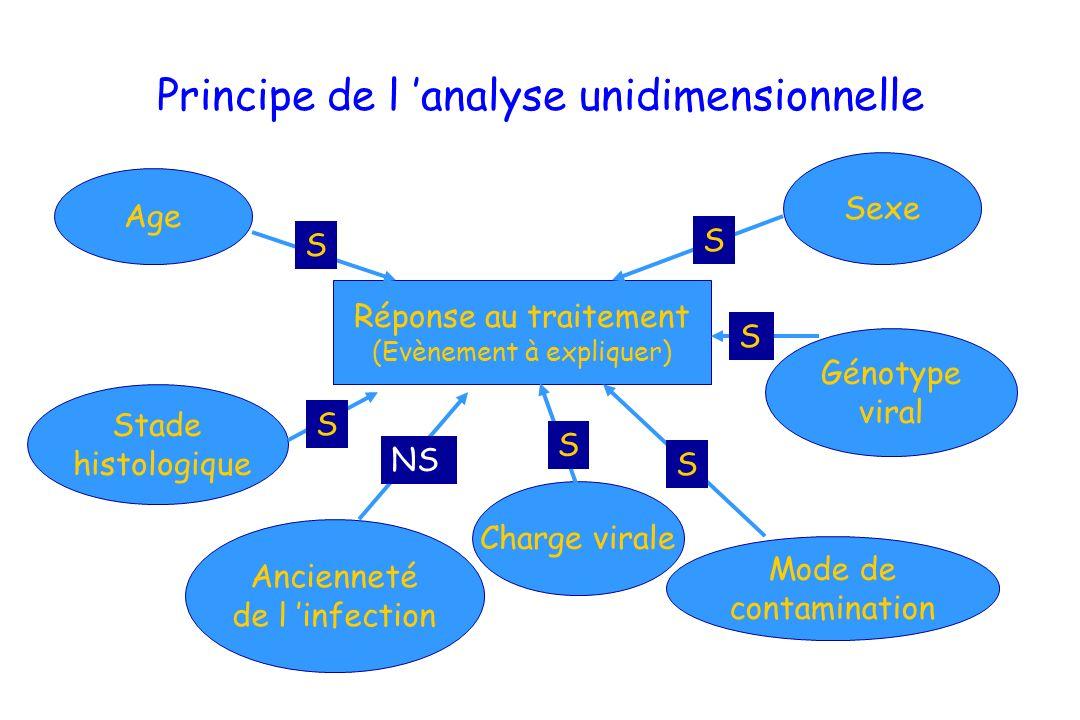 Principe de l 'analyse unidimensionnelle