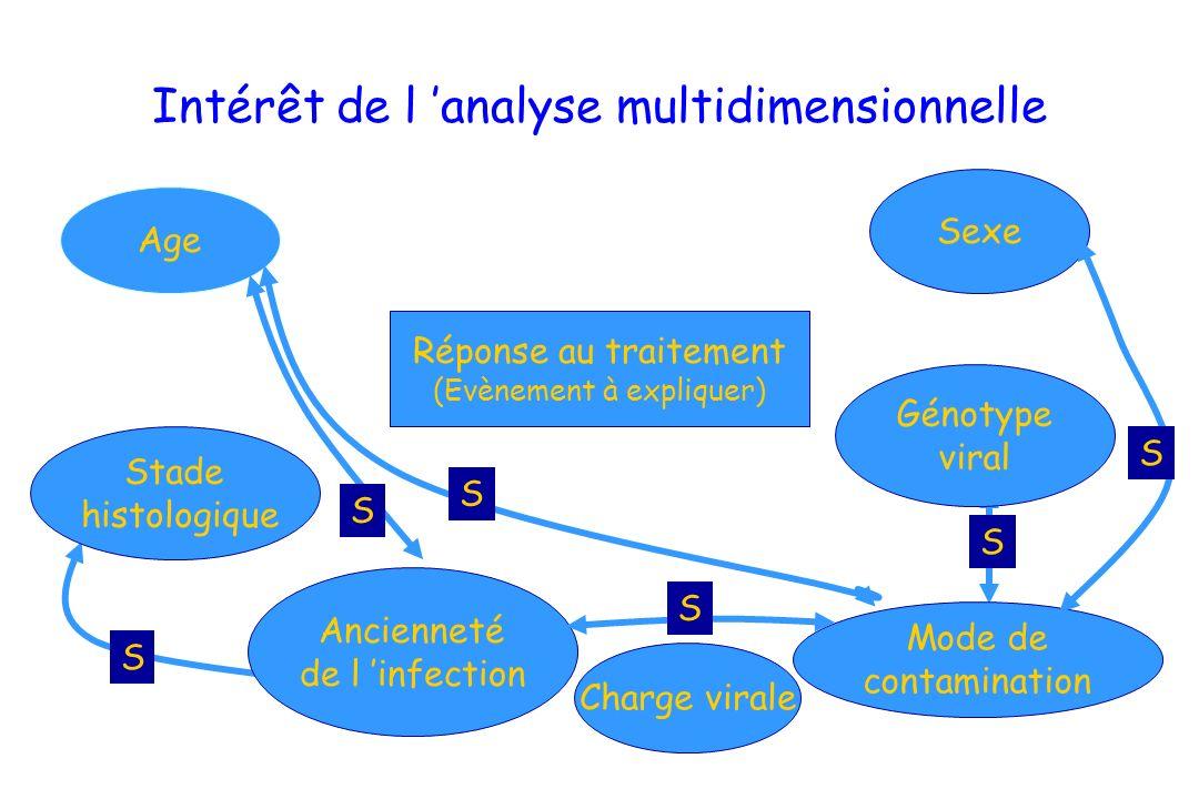 Intérêt de l 'analyse multidimensionnelle