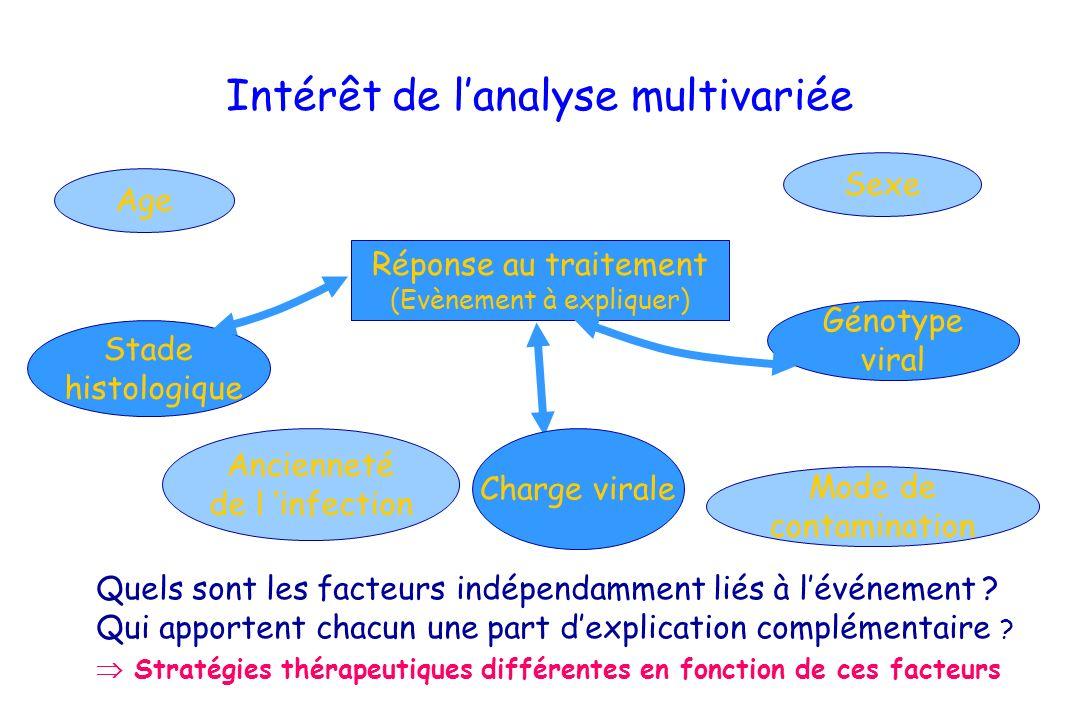 Intérêt de l'analyse multivariée