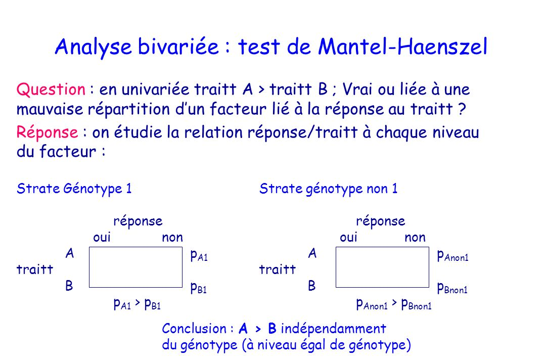 Analyse bivariée : test de Mantel-Haenszel