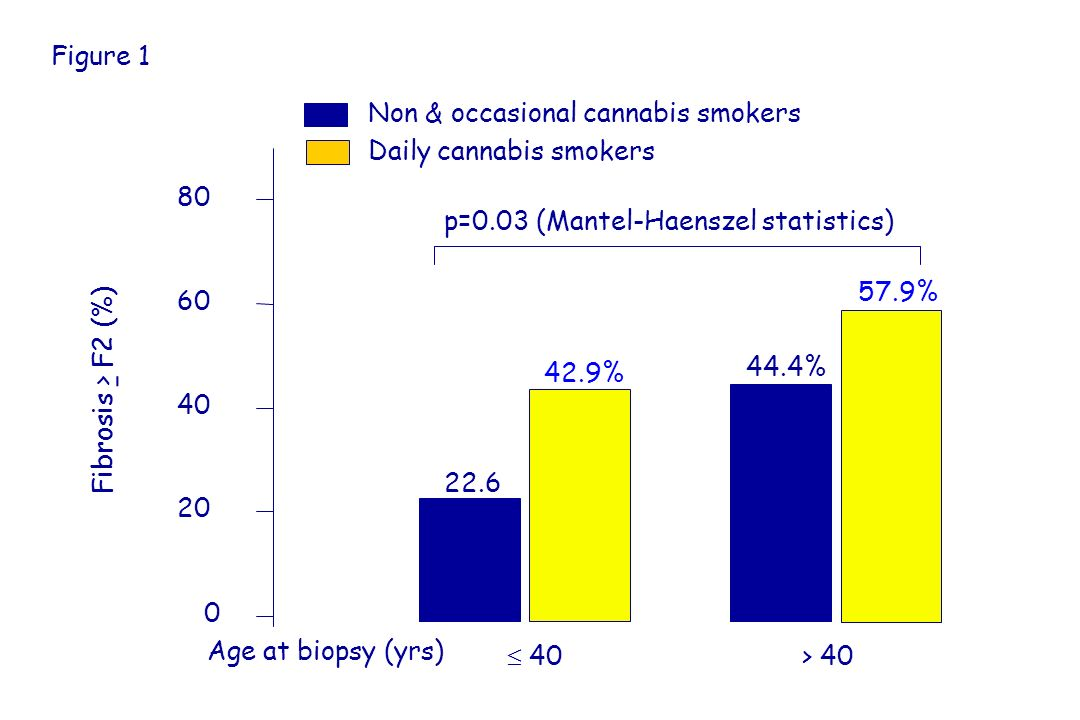 Non & occasional cannabis smokers Daily cannabis smokers