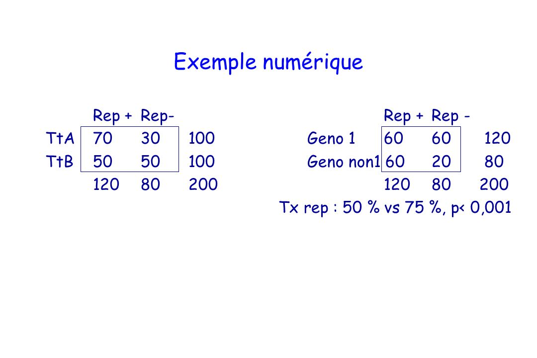 Exemple numérique Rep + Rep- Rep + Rep -