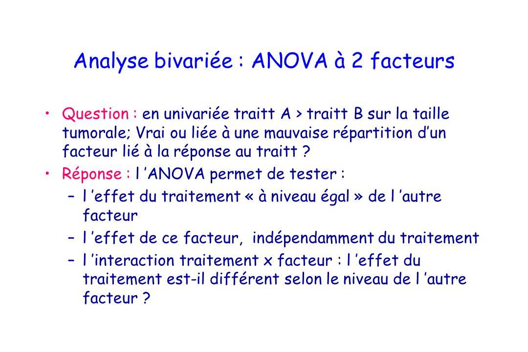 Analyse bivariée : ANOVA à 2 facteurs