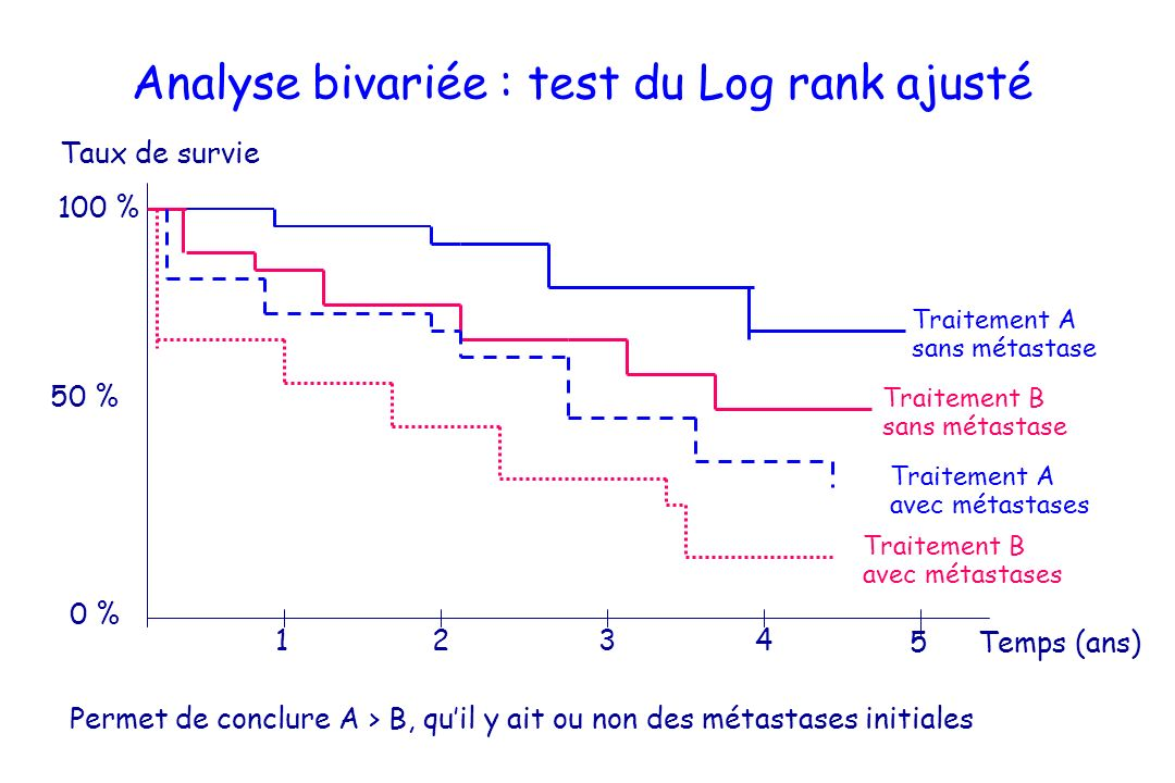 Analyse bivariée : test du Log rank ajusté