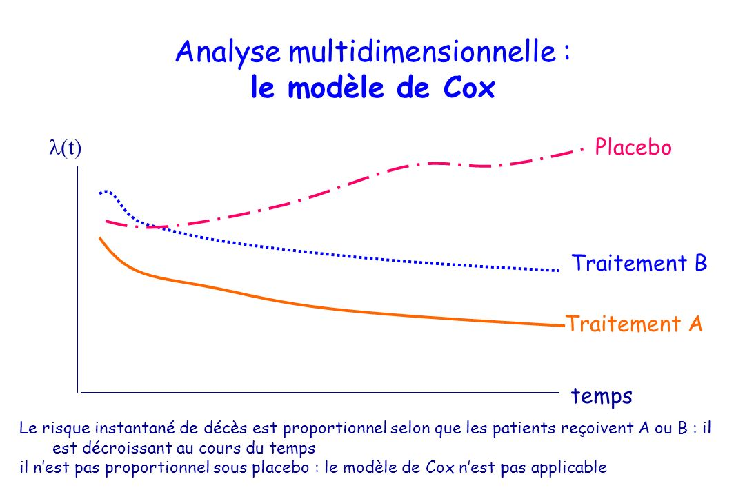 Analyse multidimensionnelle : le modèle de Cox