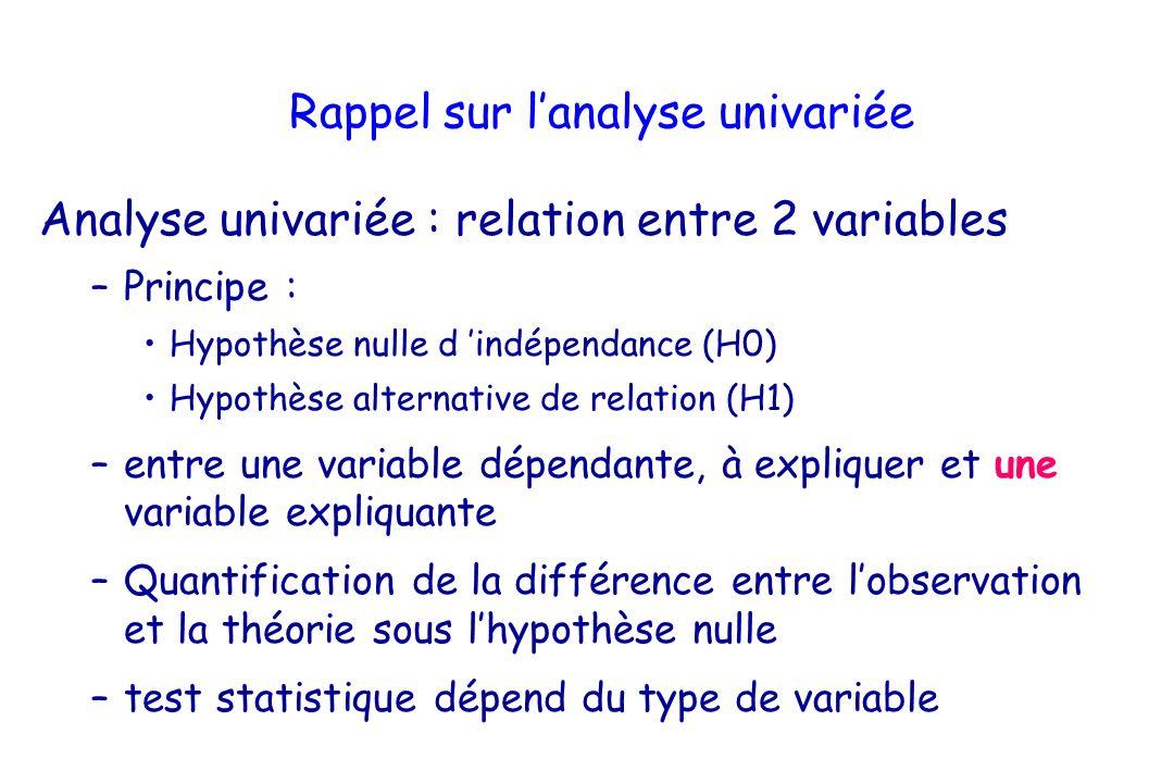 Rappel sur l'analyse univariée