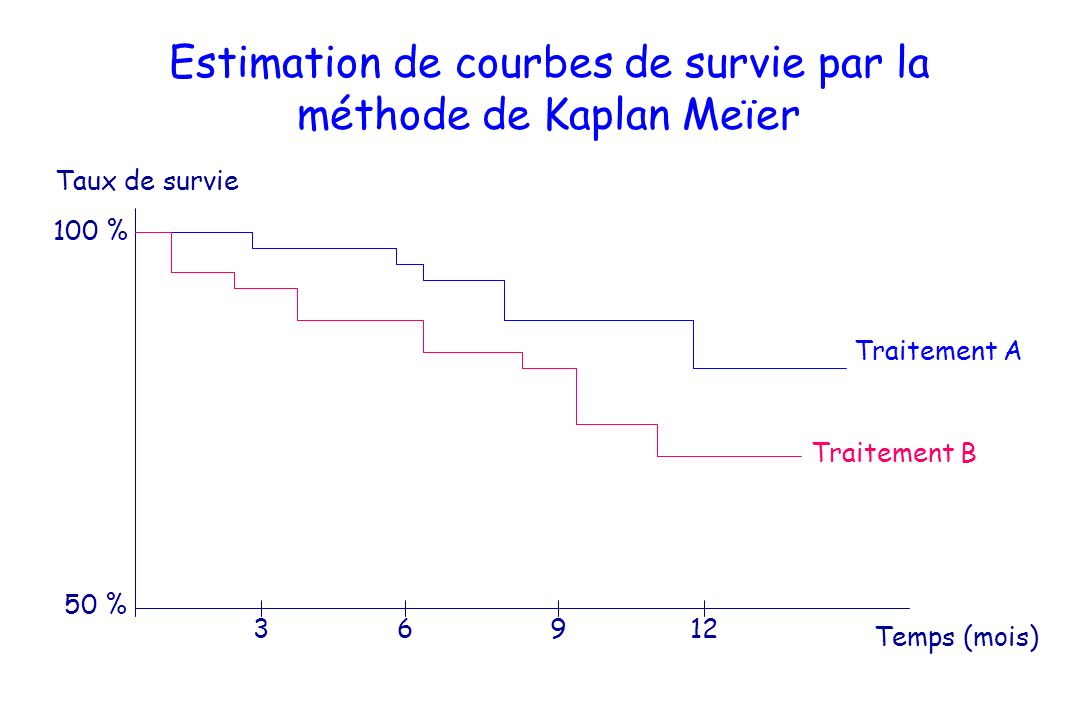 Estimation de courbes de survie par la méthode de Kaplan Meïer