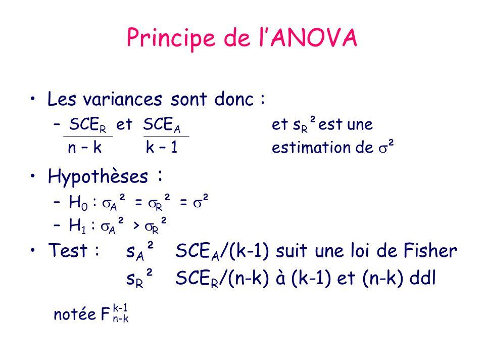 Principe de l'ANOVA Les variances sont donc : Hypothèses :