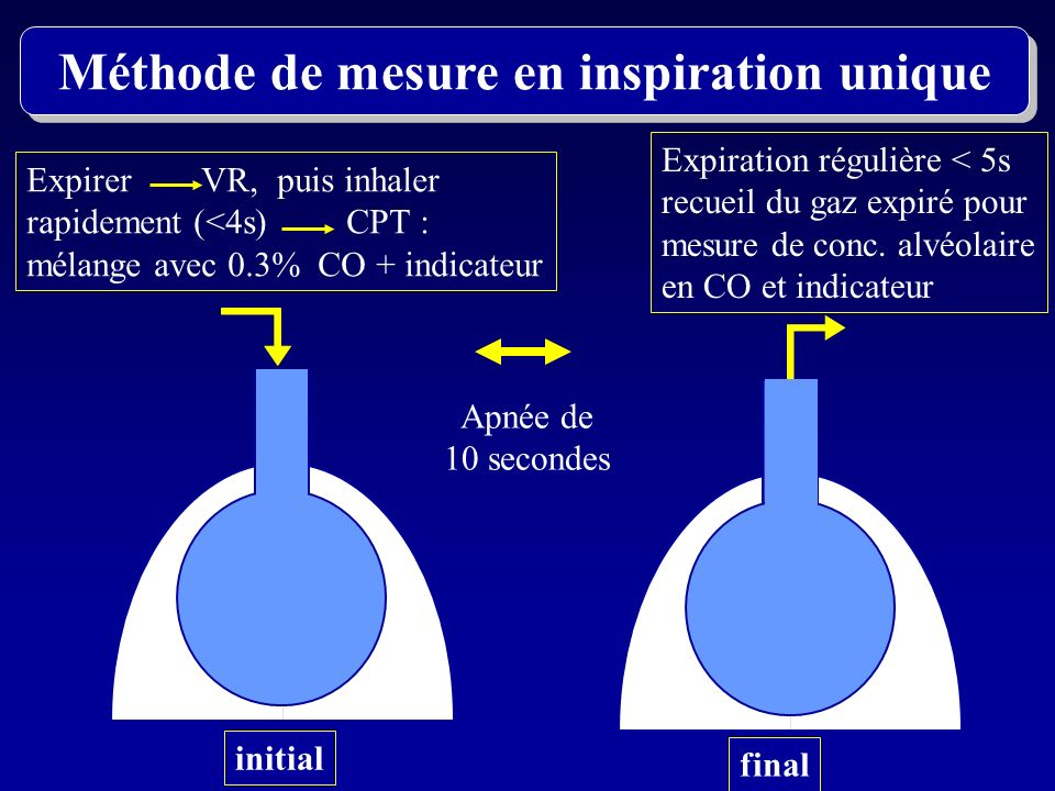 Méthode de mesure en inspiration unique