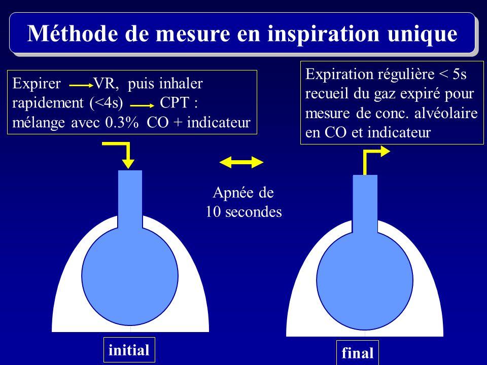 Méthode de mesure en inspiration unique
