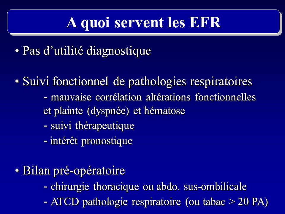 A quoi servent les EFR Pas d'utilité diagnostique