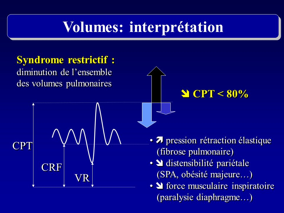 Volumes: interprétation