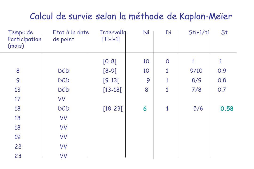 Calcul de survie selon la méthode de Kaplan-Meïer