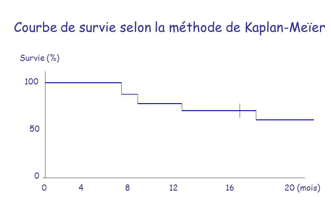 Courbe de survie selon la méthode de Kaplan-Meïer