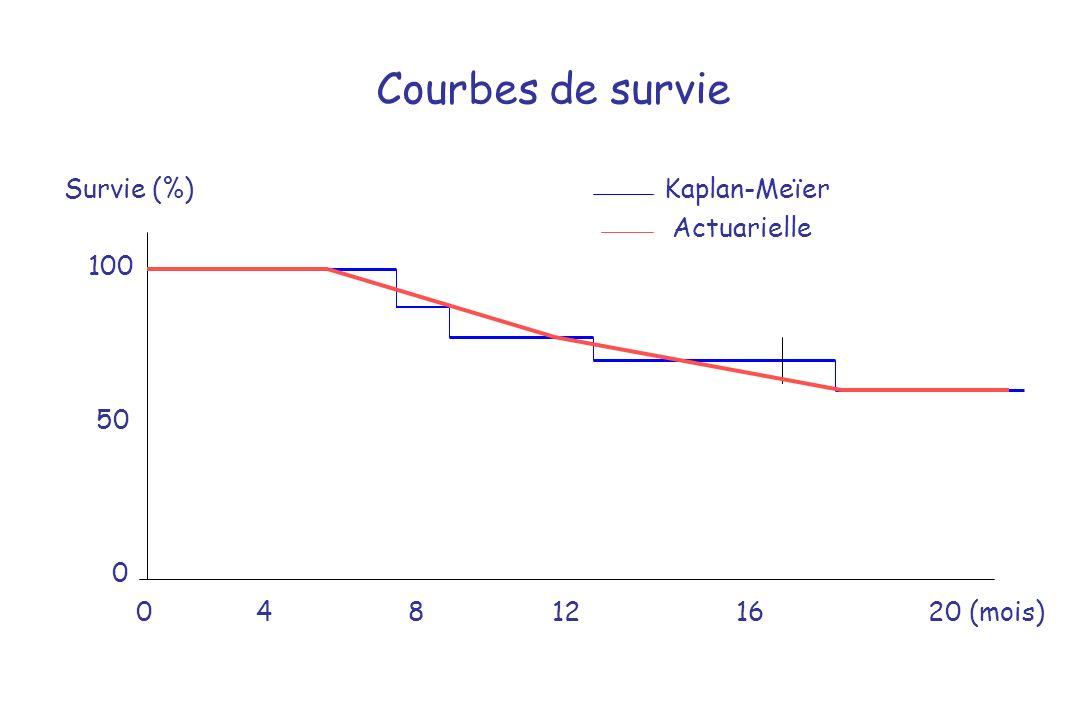 Courbes de survie Survie (%) Kaplan-Meïer Actuarielle 100 50