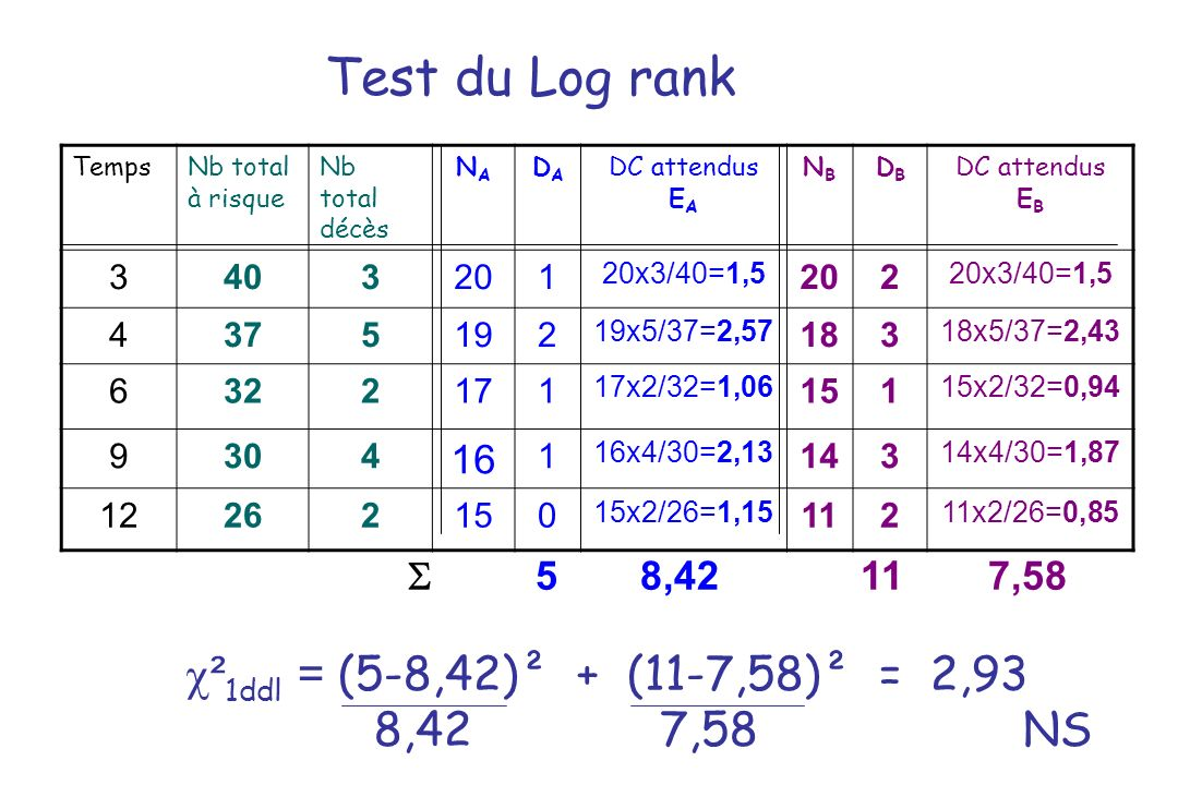Test du Log rank ²1ddl = (5-8,42)² + (11-7,58)² = 2,93 8,42 7,58 NS