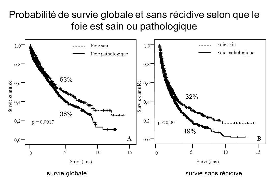 Probabilité de survie globale et sans récidive selon que le foie est sain ou pathologique