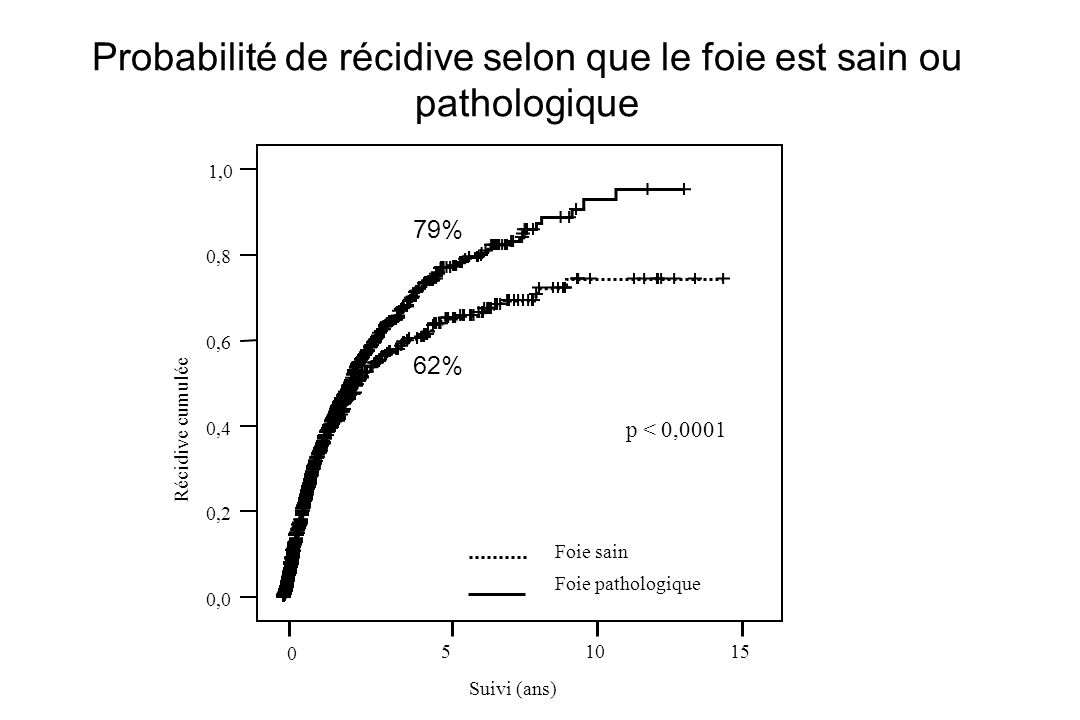 Probabilité de récidive selon que le foie est sain ou pathologique