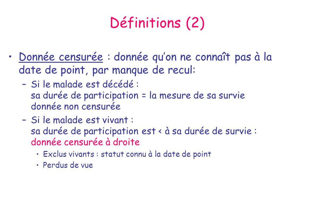 Définitions (2) Donnée censurée : donnée qu'on ne connaît pas à la date de point, par manque de recul: