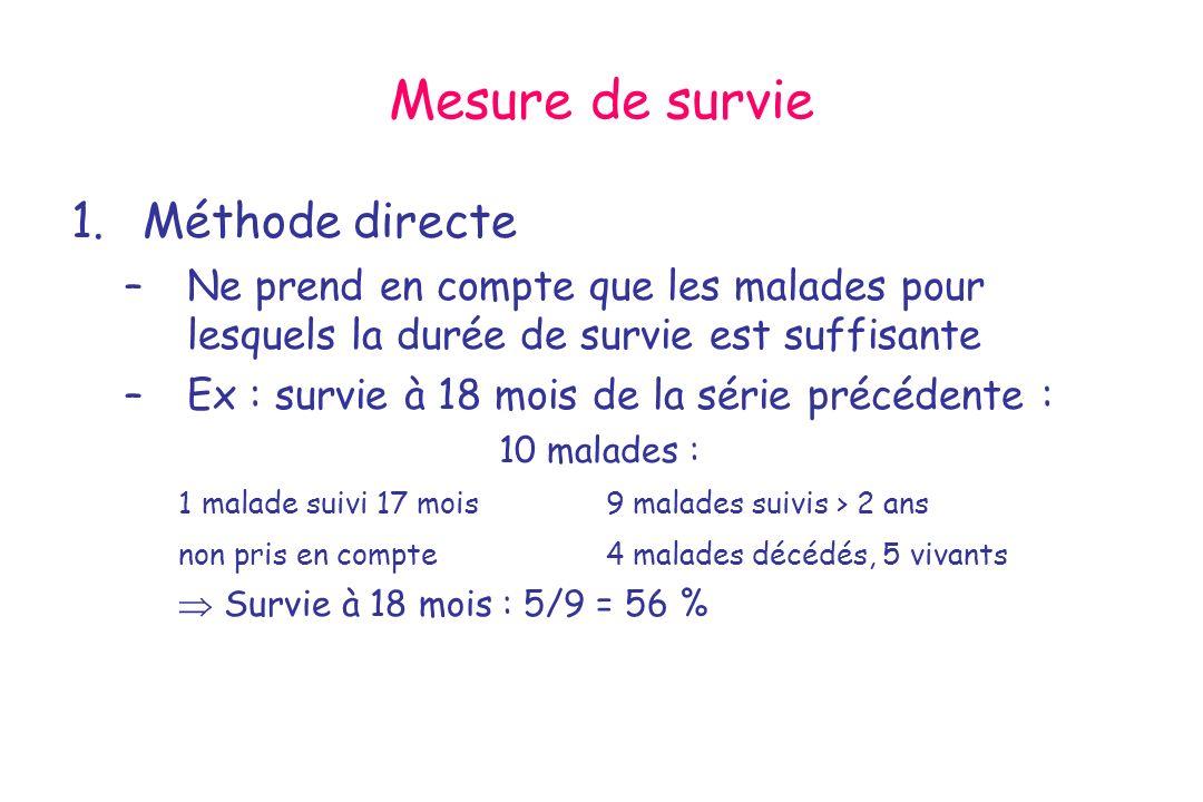 Mesure de survie Méthode directe
