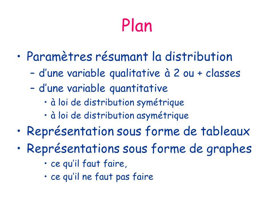 Plan Paramètres résumant la distribution