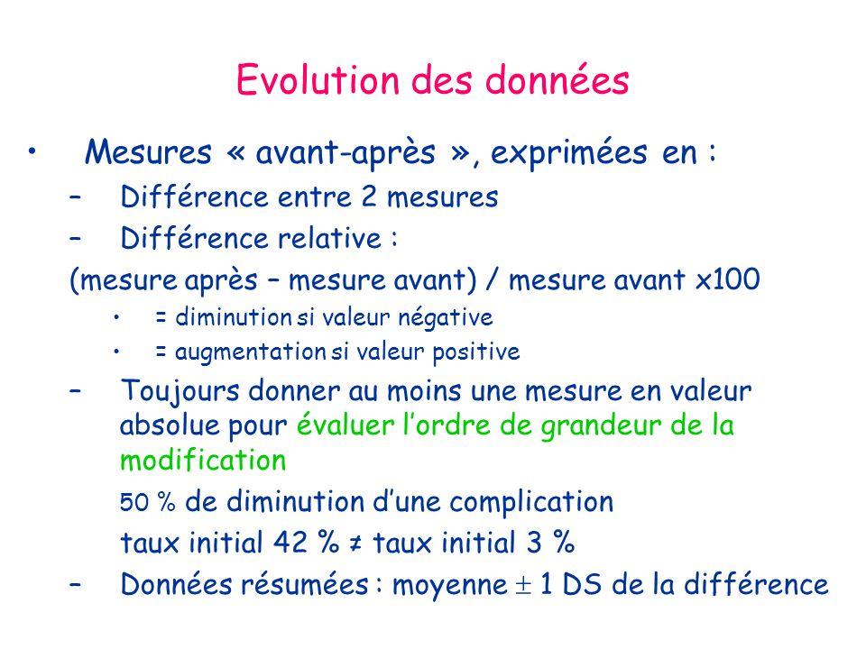Evolution des données Mesures « avant-après », exprimées en :
