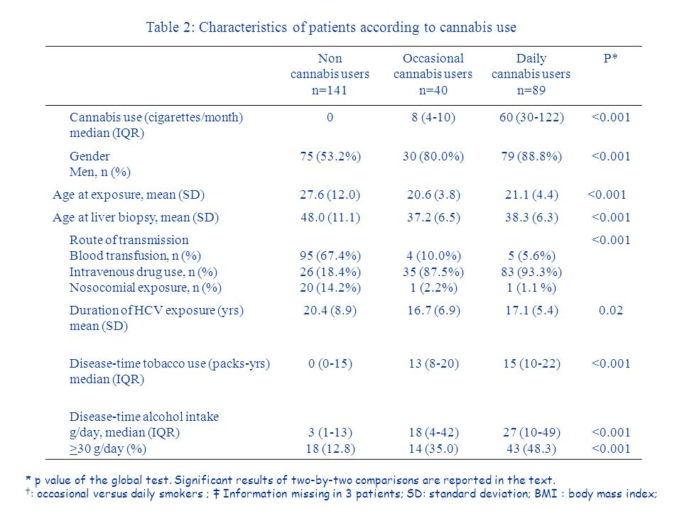 Table 2: Characteristics of patients according to cannabis use