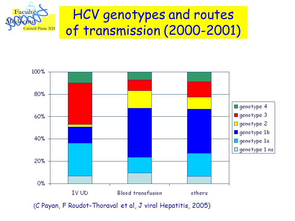 HCV genotypes and routes of transmission ( )