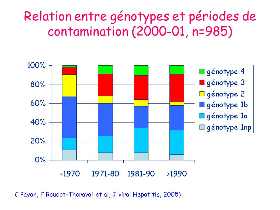 Relation entre génotypes et périodes de contamination (2000-01, n=985)