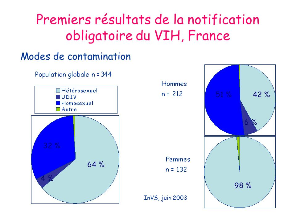 Premiers résultats de la notification obligatoire du VIH, France