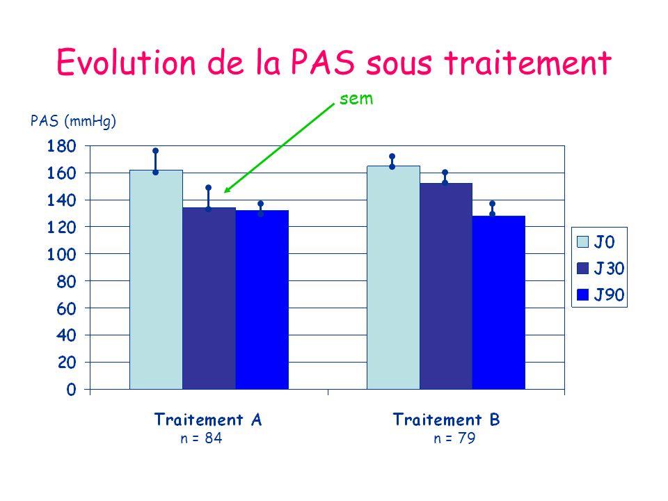 Evolution de la PAS sous traitement