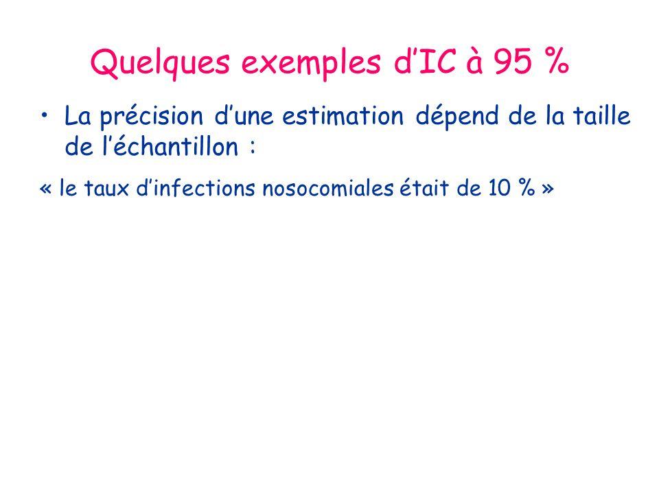 Quelques exemples d'IC à 95 %