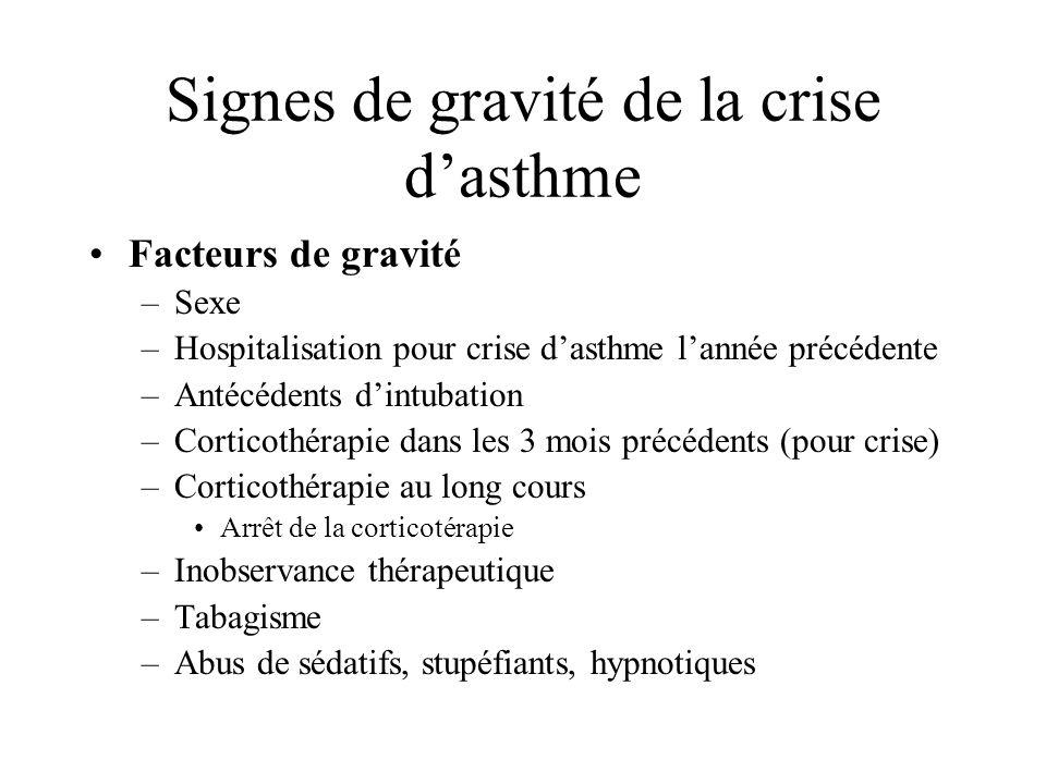Signes de gravité de la crise d'asthme