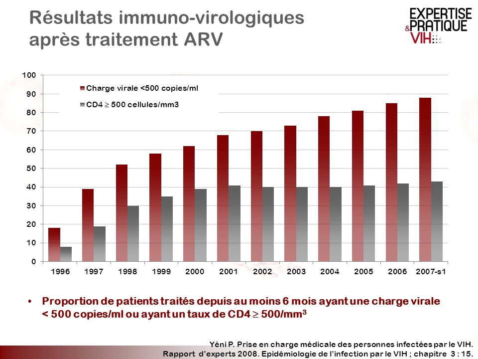 Résultats immuno-virologiques après traitement ARV