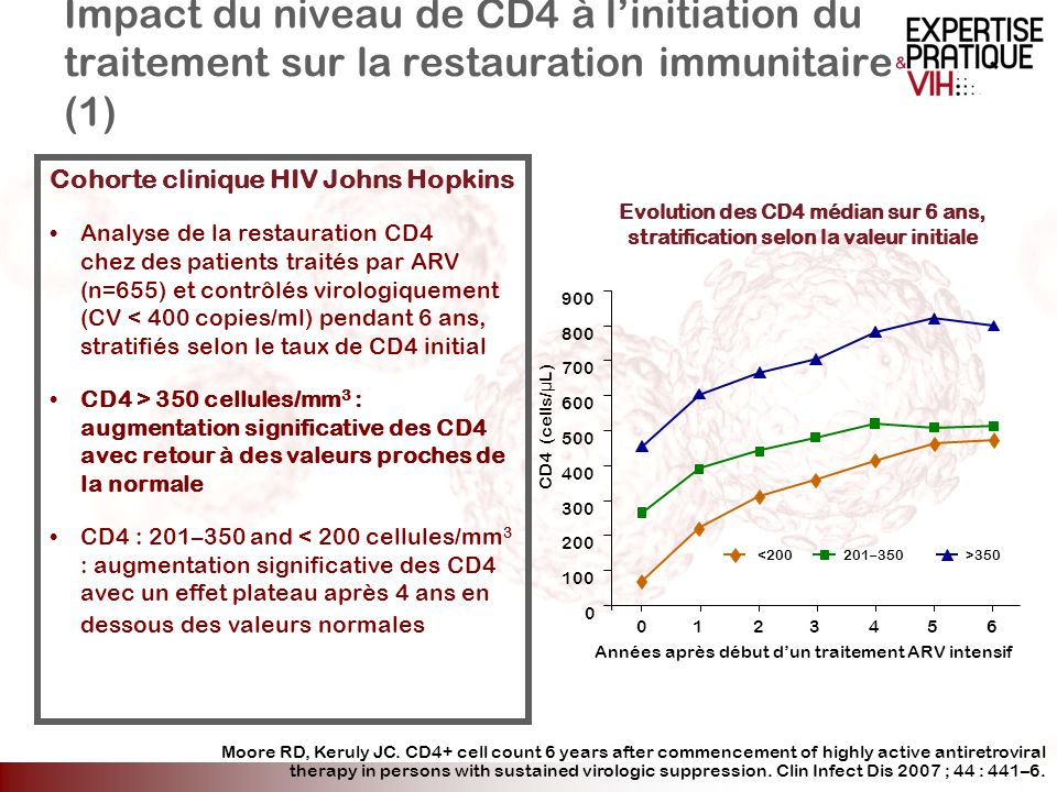 Années après début d'un traitement ARV intensif