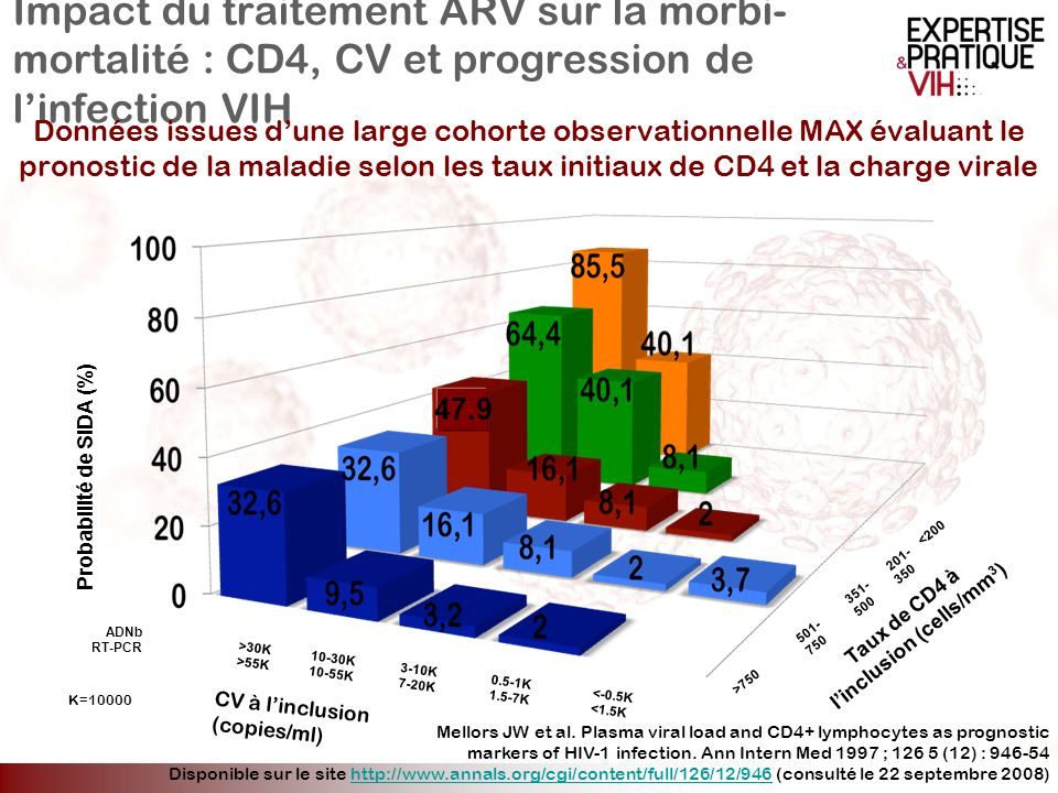 Taux de CD4 à l'inclusion (cells/mm3)