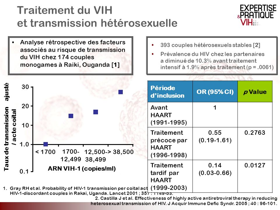 Traitement du VIH et transmission hétérosexuelle
