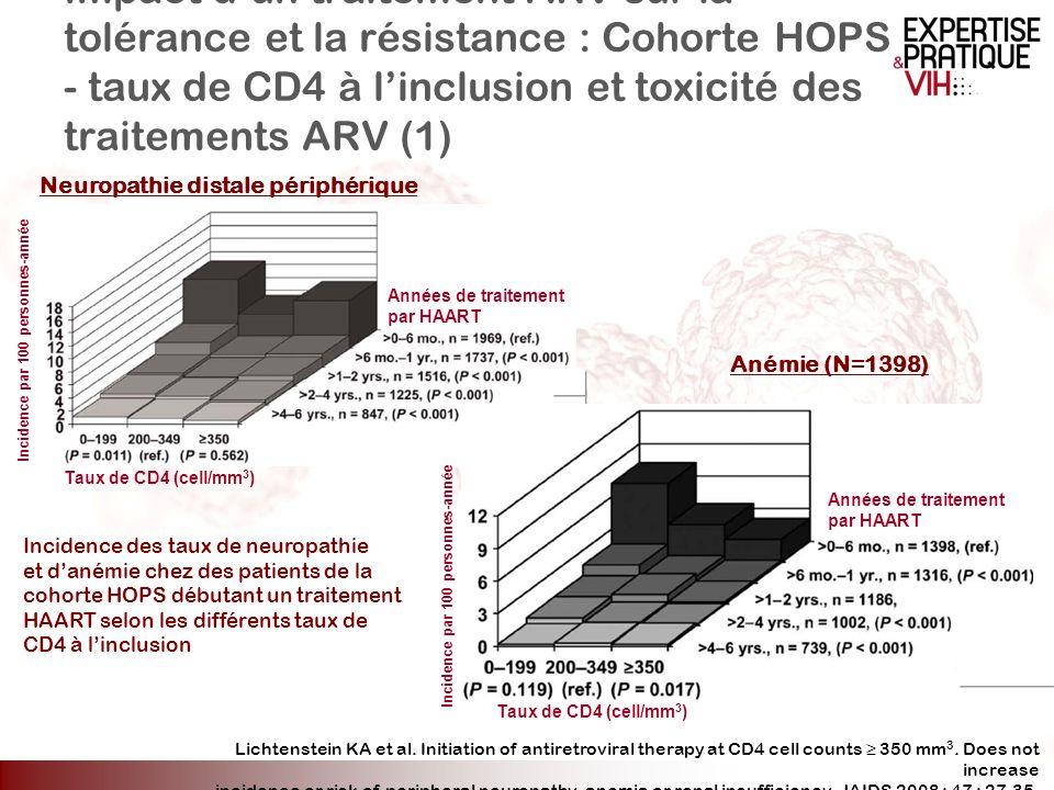 Impact d'un traitement ARV sur la tolérance et la résistance : Cohorte HOPS - taux de CD4 à l'inclusion et toxicité des traitements ARV (1)
