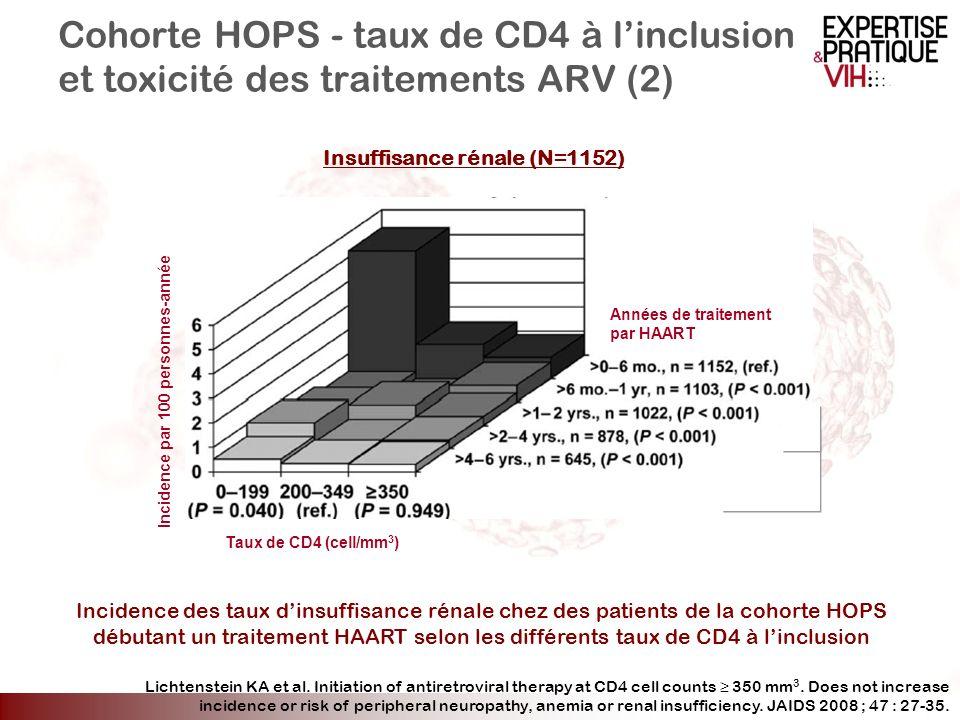 Cohorte HOPS - taux de CD4 à l'inclusion et toxicité des traitements ARV (2)