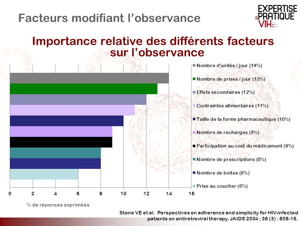 Facteurs modifiant l'observance
