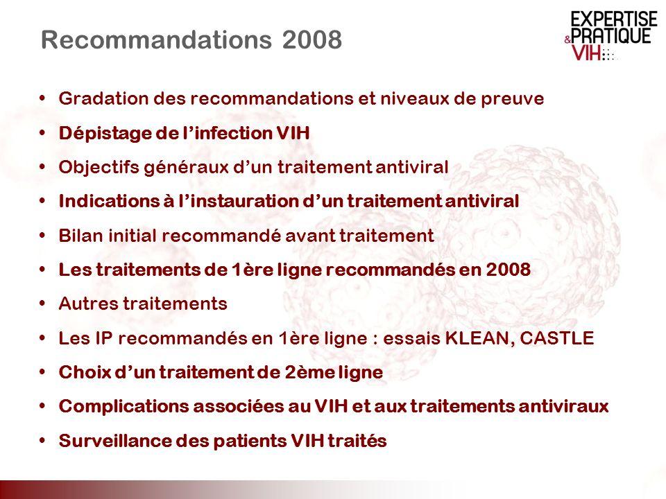 Recommandations 2008 Gradation des recommandations et niveaux de preuve. Dépistage de l'infection VIH.