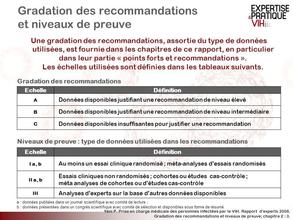 Gradation des recommandations et niveaux de preuve
