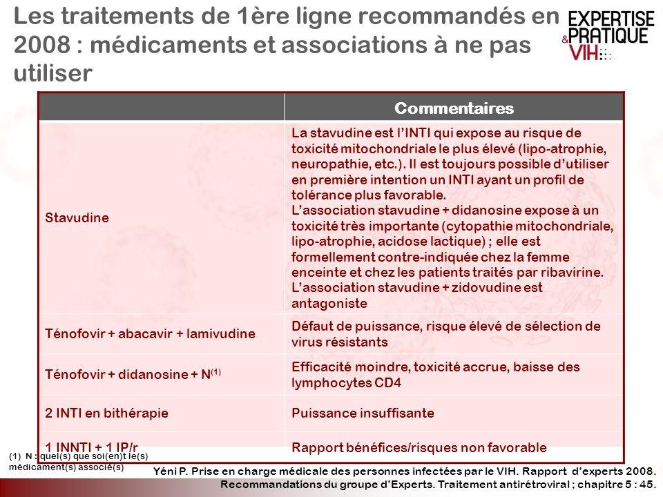 Les traitements de 1ère ligne recommandés en 2008 : médicaments et associations à ne pas utiliser