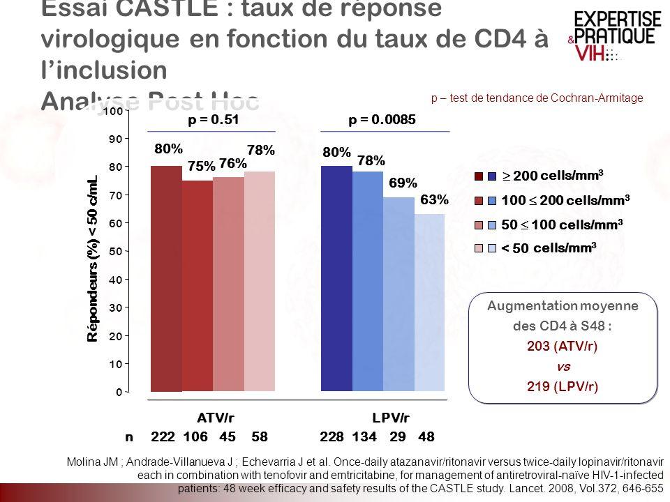 Essai CASTLE : taux de réponse virologique en fonction du taux de CD4 à l'inclusion Analyse Post Hoc