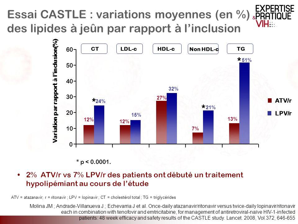 Essai CASTLE : variations moyennes (en %) des lipides à jeûn par rapport à l'inclusion