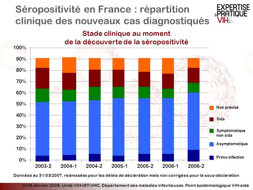 Séropositivité en France : répartition clinique des nouveaux cas diagnostiqués