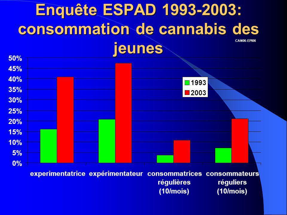 Enquête ESPAD 1993-2003: consommation de cannabis des jeunes