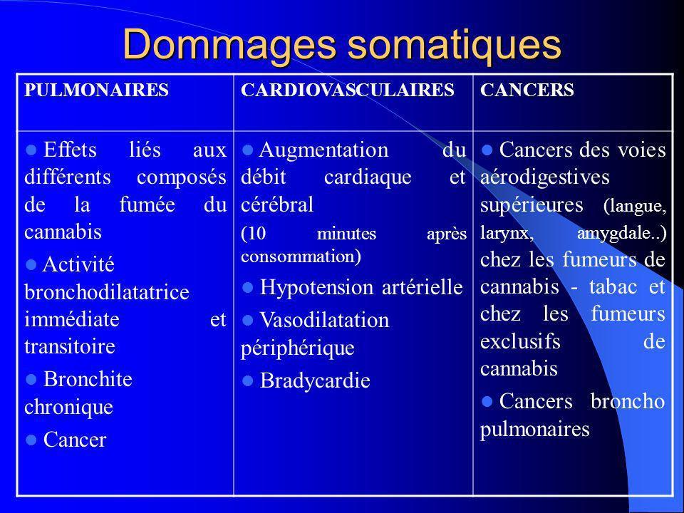 Dommages somatiquesPULMONAIRES. CARDIOVASCULAIRES. CANCERS. Effets liés aux différents composés de la fumée du cannabis.