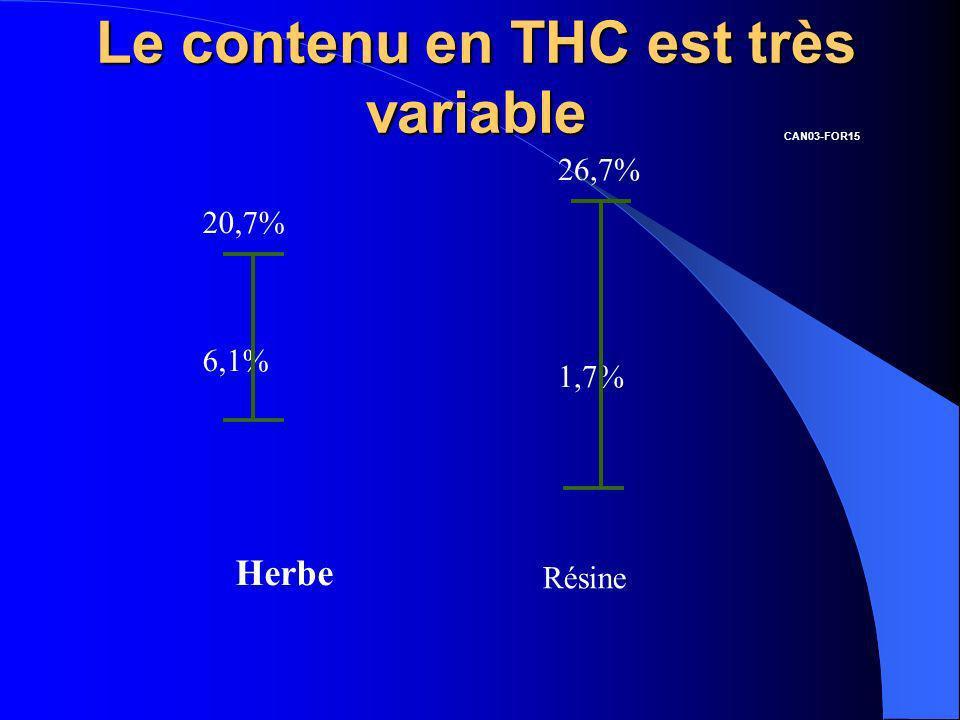 Le contenu en THC est très variable